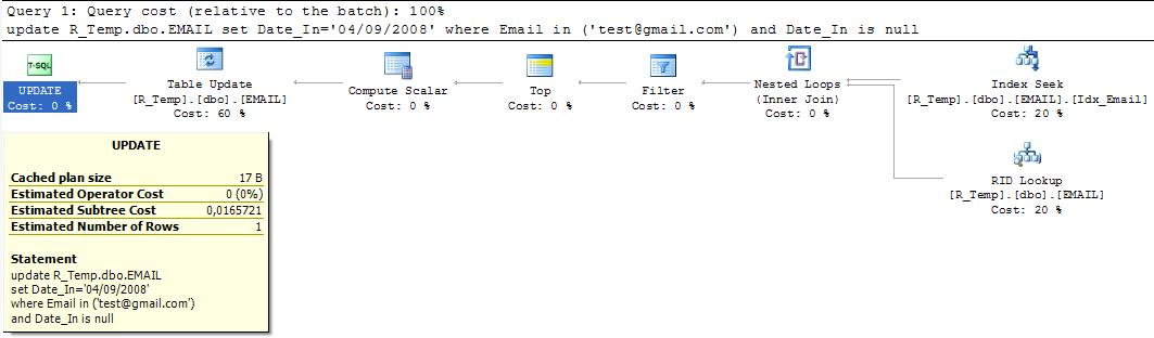 Plan d'exécution estimé avec un Clustered Index sur le champ Email