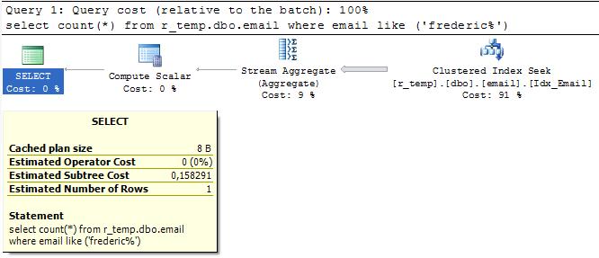 Plan d'exécution estimé avec un index ordonné