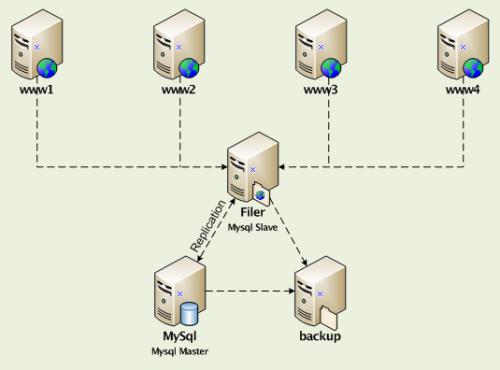 Exemple de schéma réseau Visio