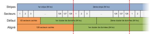 Stripes, secteurs et clusters